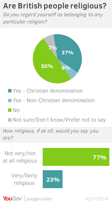 Recreational sex attitudes religion church attendance