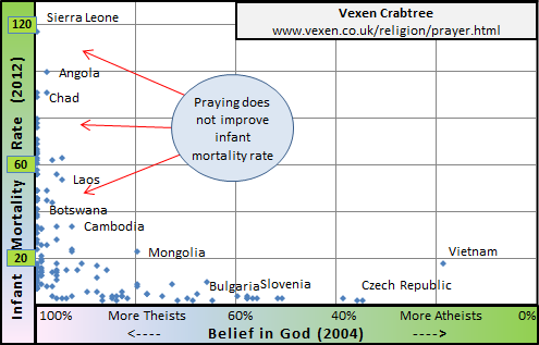 This L-shaped chart shows that high rates of belief in God are correlated with high infant mortality. Unfortunately, praying for babies does not help the still-birth rate