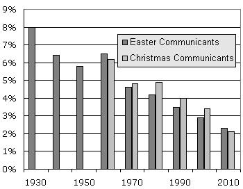 difference between easter and christmas